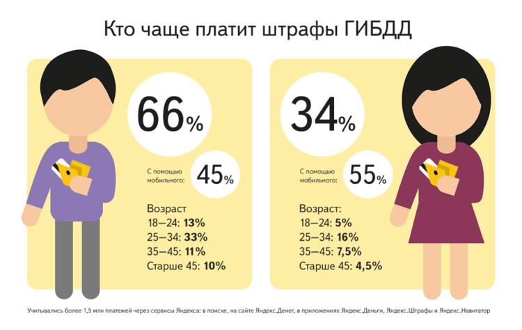 Статистика оплаты штрафов