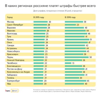 Статистика по регионам