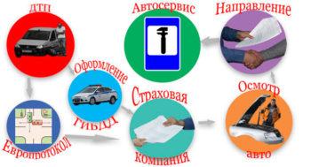Порядок оформления ДТП и ремонта автомобиля