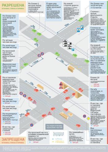 Правила остановки и парковки ТС