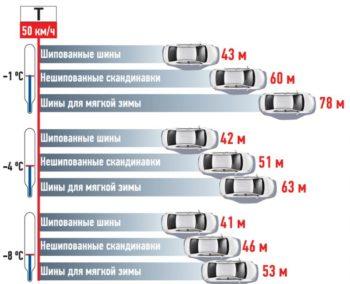 Тормозной путь в зависимости от типа шин и температуры