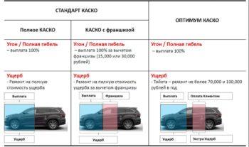 Условия различных видов КАСКО