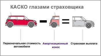 Выплаты страховщика за автомобиль