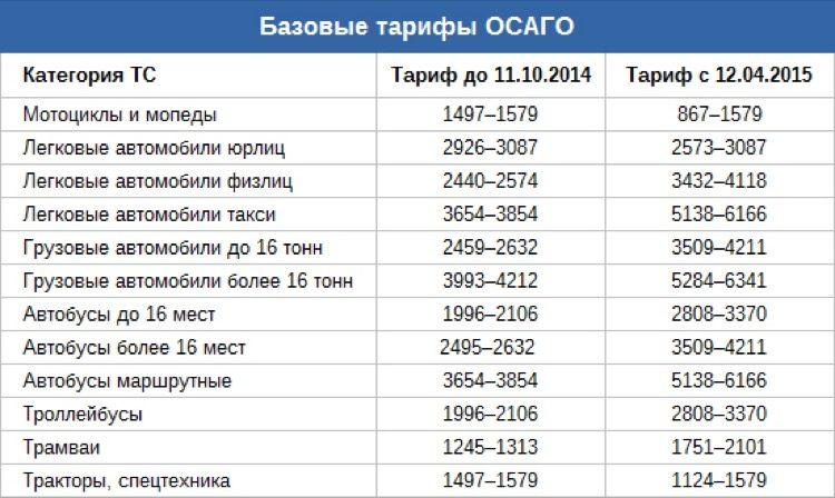 Базовые тарифы осаго