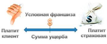 От чего зависит сумма страховых выплат