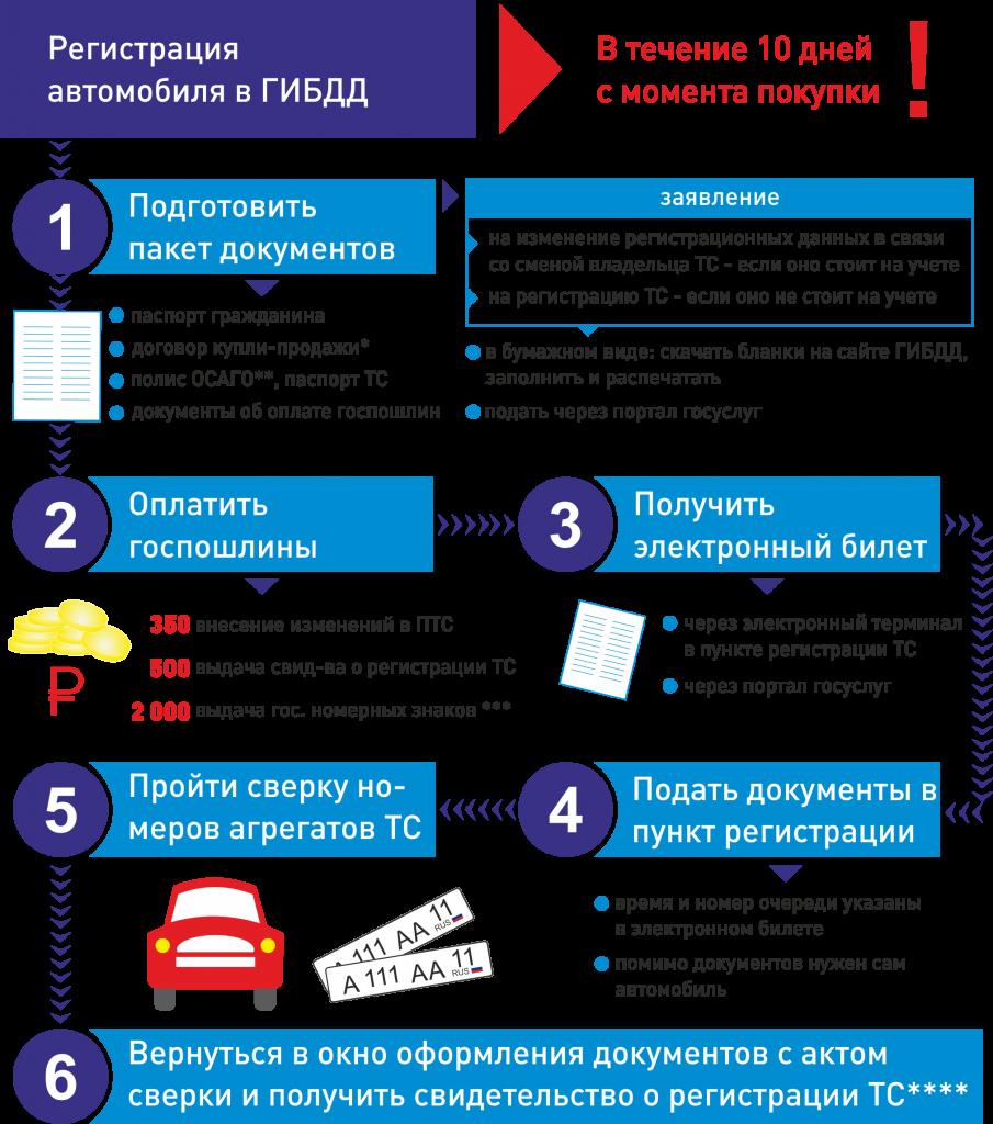 Как поставить на учет автомобиль юридическому лицу 2018