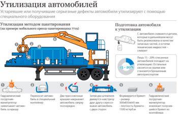 как утилизируют грузовые авто