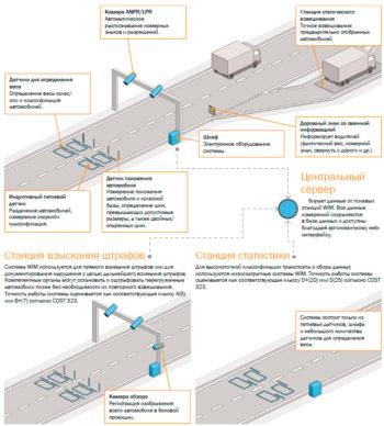 определение перегруза в грузовом автомобиле
