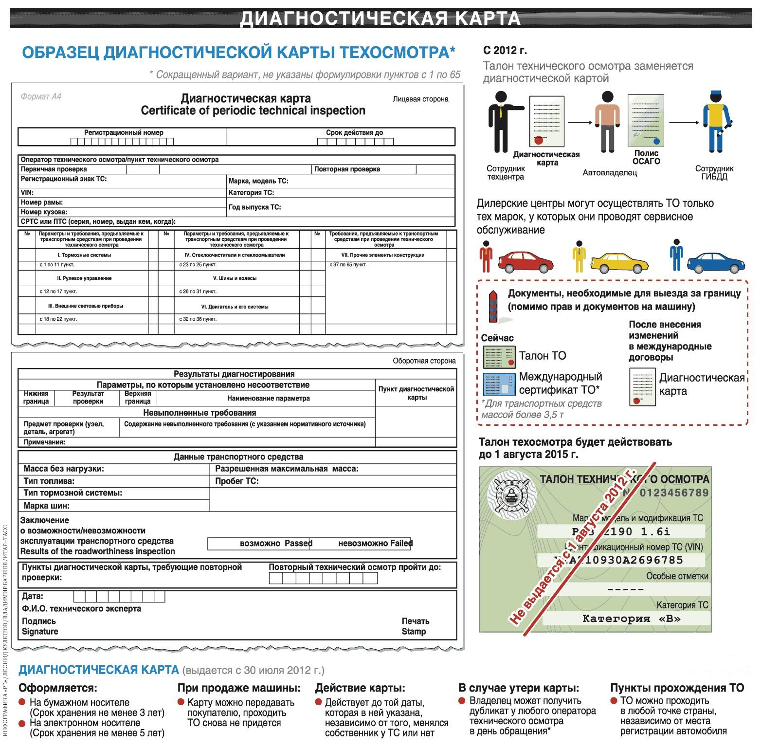 Покупка ОСАГО без диагностической карты: возможность и последствия