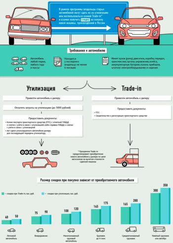 выплаты при утилизации автомобиля
