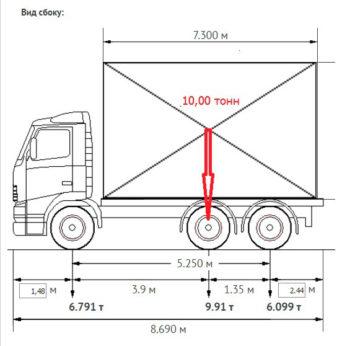 габариты и нагрузки в грузовом автомобиле