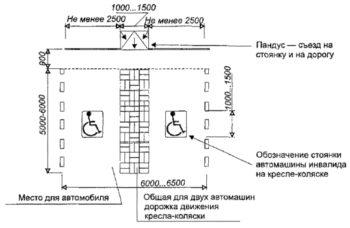 разметка на парковке для инвалидов