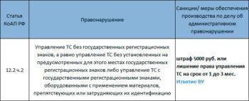 санкции за езду без гос номера