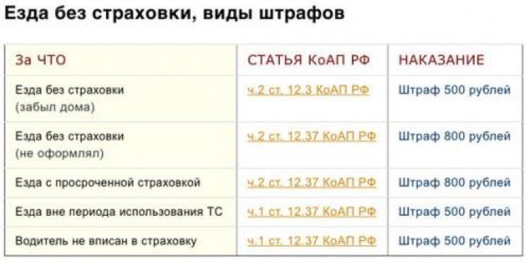 Таблица штрафов за езду на чужой машине без страховки