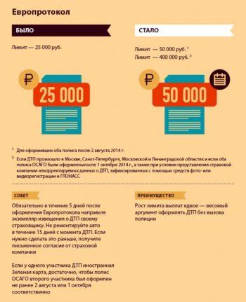 полис ОСАГО и европротокол