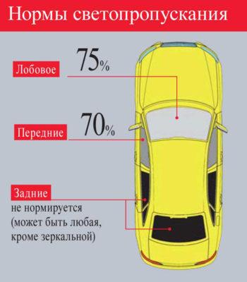 какие стандарты существуют для стекол автомобиля