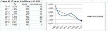 наказание за оставление места ДТП, график