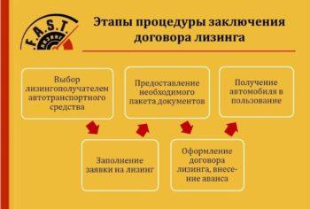 последовательность подписания договора
