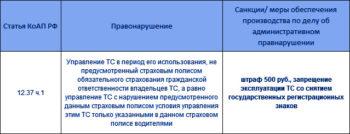 санкции за отсутствие ОСАГО