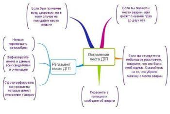 схема действий после ДТП и оставление места аварии