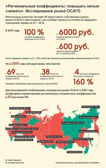 различные коэффициенты полисов ОСАГО в регионах