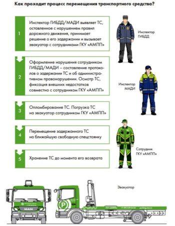 эвакуация и штраф за нарушение правил дорожного движения