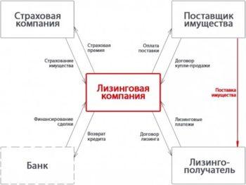 взаимосвязь между сторонами договора