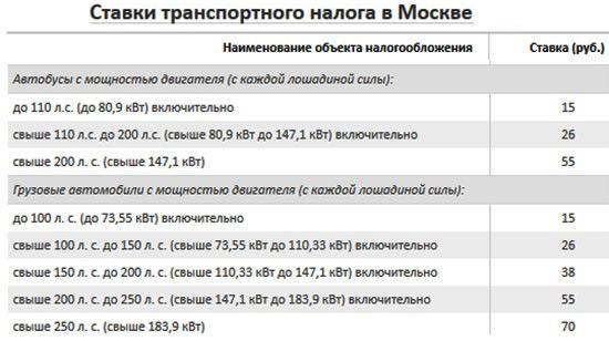 Транспортный налог 2017 санкт петербург ставки привет заработал интернет