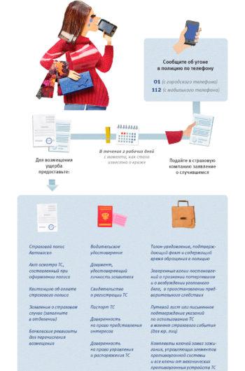 сервис от ВТБ страхование при угоне