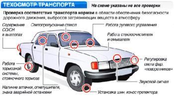 схема проверки автомобиля