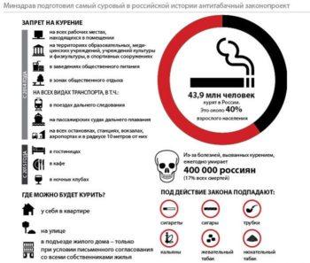 где запрещено курение