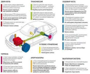 как проводится оценка авто