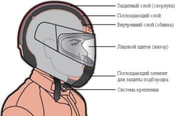 устройство шлема