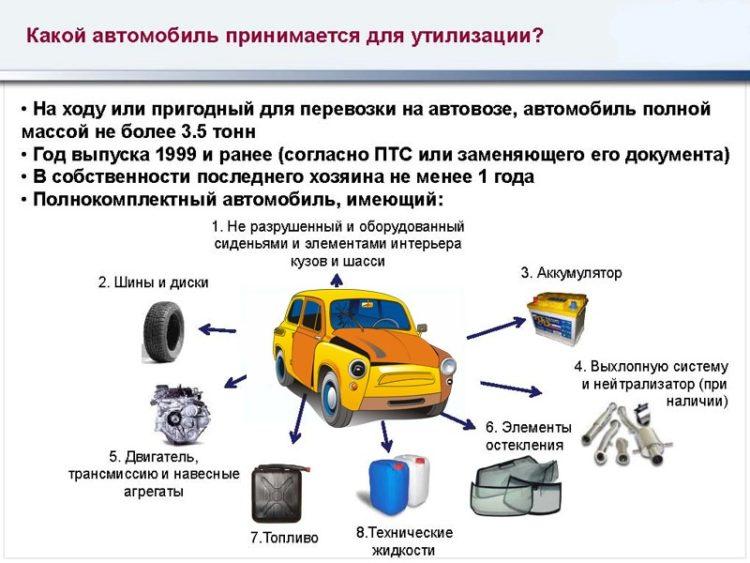 для чего нужна утилизация авто?