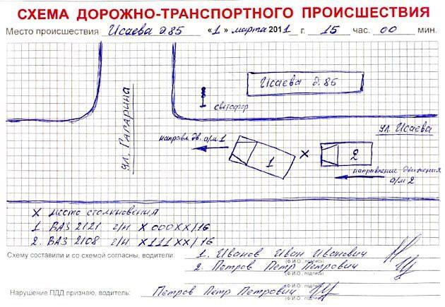 Схема дорожно-транспортного происшествия