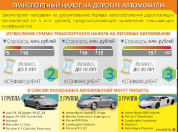 Роскошные автомобили попадающие под повышающий коэффициент